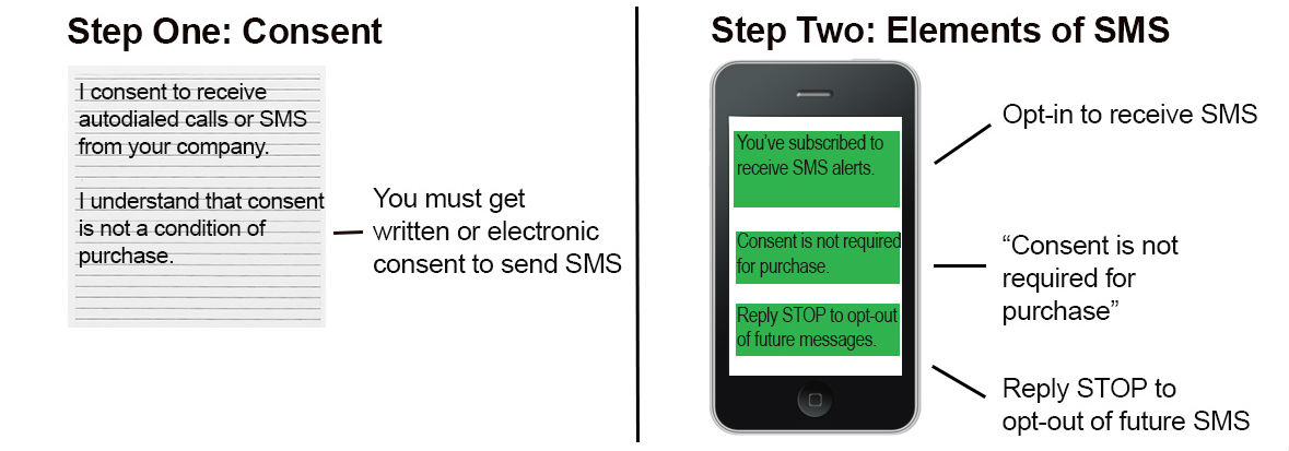 opt-in-sms