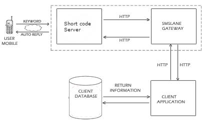 short-code-sms